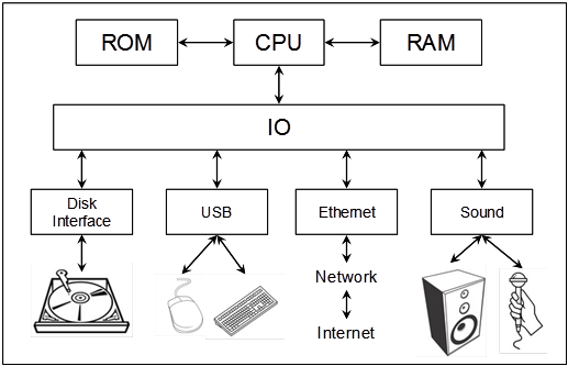 diagram of computer ram   23 wiring diagram images