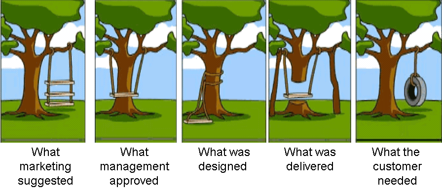 Treeswing further Treeswingpm 97 further 13 0 SoftwareLifecycle likewise Software Development Swing Cartoon as well Sip n Talk. on tree swing cartoon project management