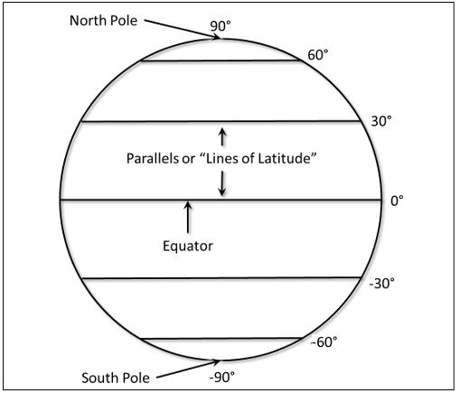 GSP 270: Latitude and Longitude